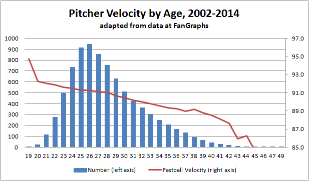 Pitcher-Velocity-and-Wins